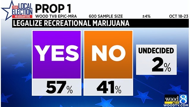 poll all 3 proposals backed by majority of mi voters